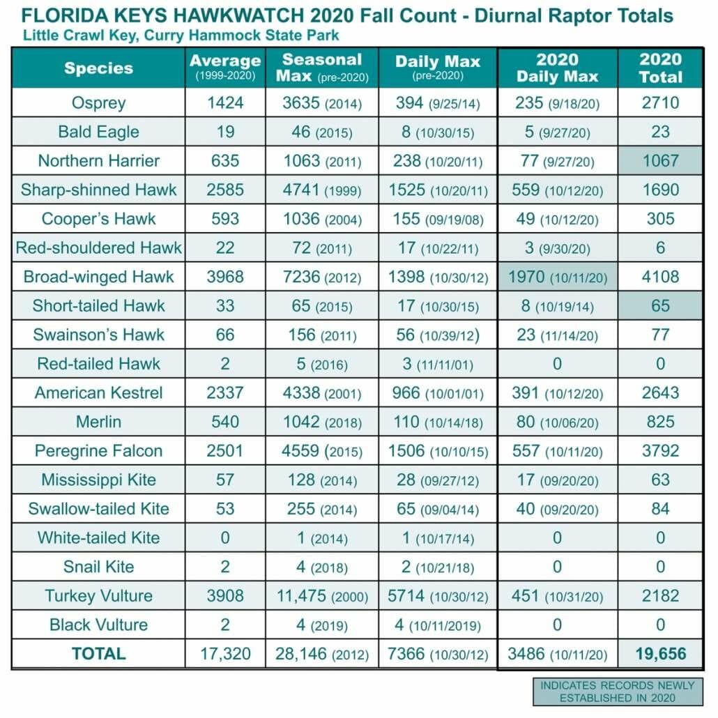 Florida Keys Hawkwatch 2020 Fall Count Data